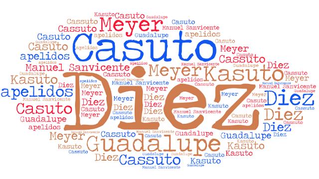 El origen de los apellidos Díez, Casuto (Cassuto, Kasuto), Guadalupe y Meyer